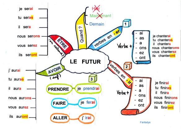 carte futurfantadys