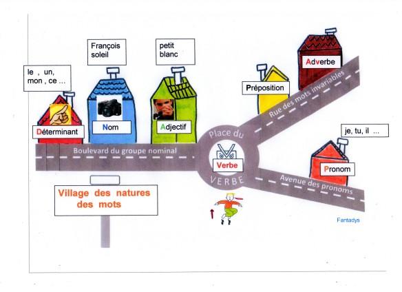 carte village des natures des mots