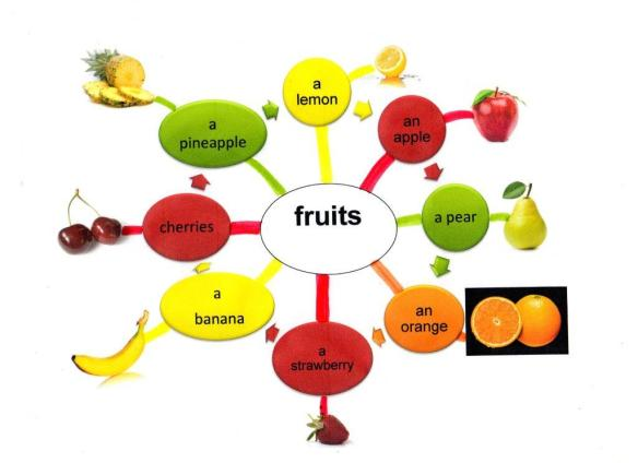 FRUITS site