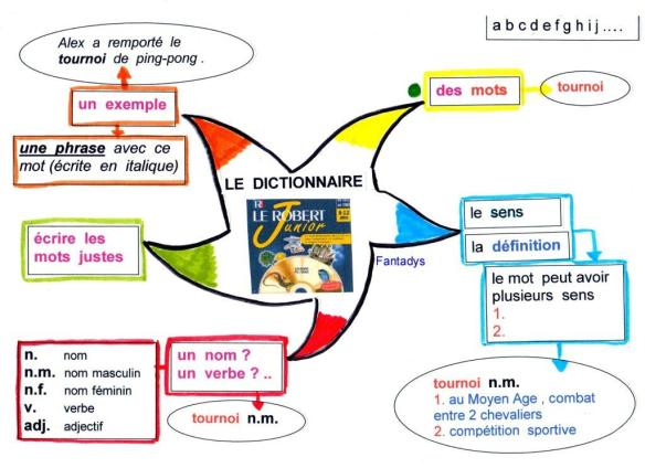 le dictionnairef