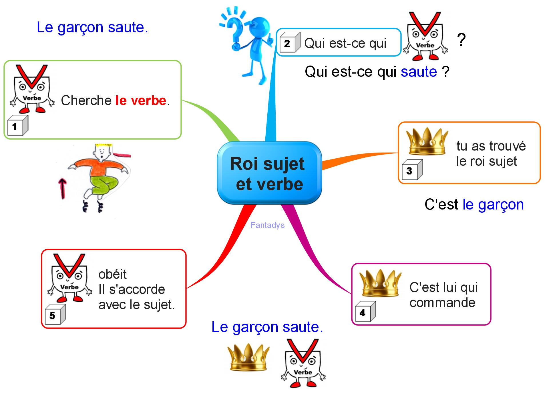 Carte Mentale Accord Du Verbe.Cartes Grammaire Fantadys