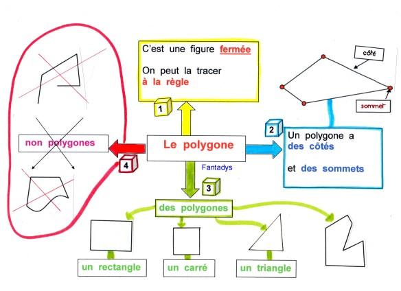 polygonesf