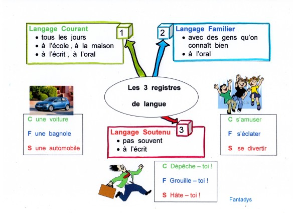 carte registre de languefantadys