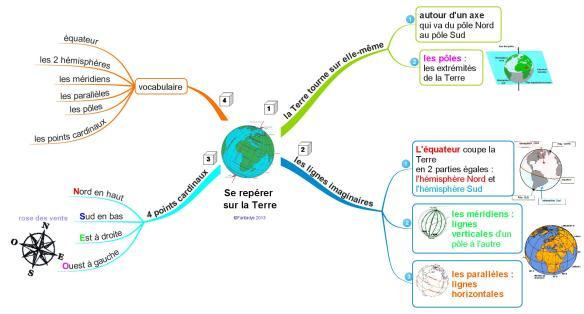 La Terre se reperer F