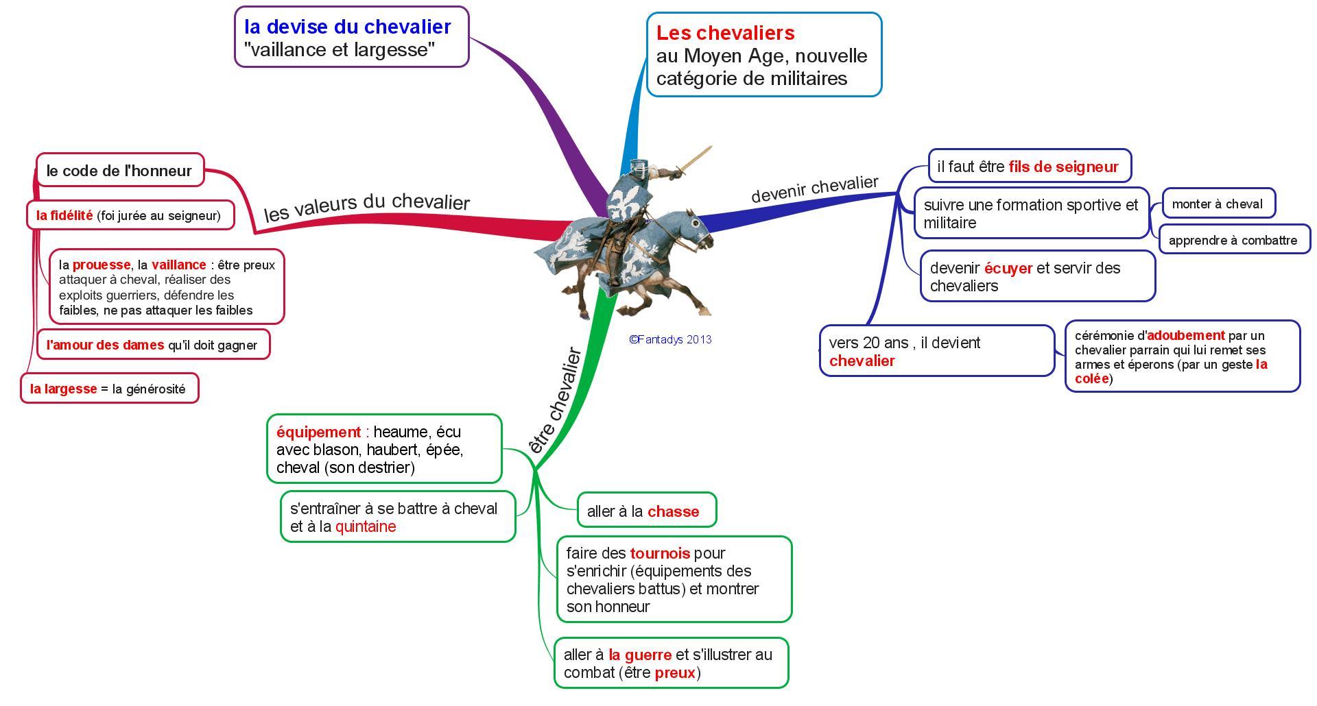 Chevaliers 5ème Français