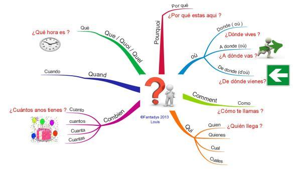 questions F