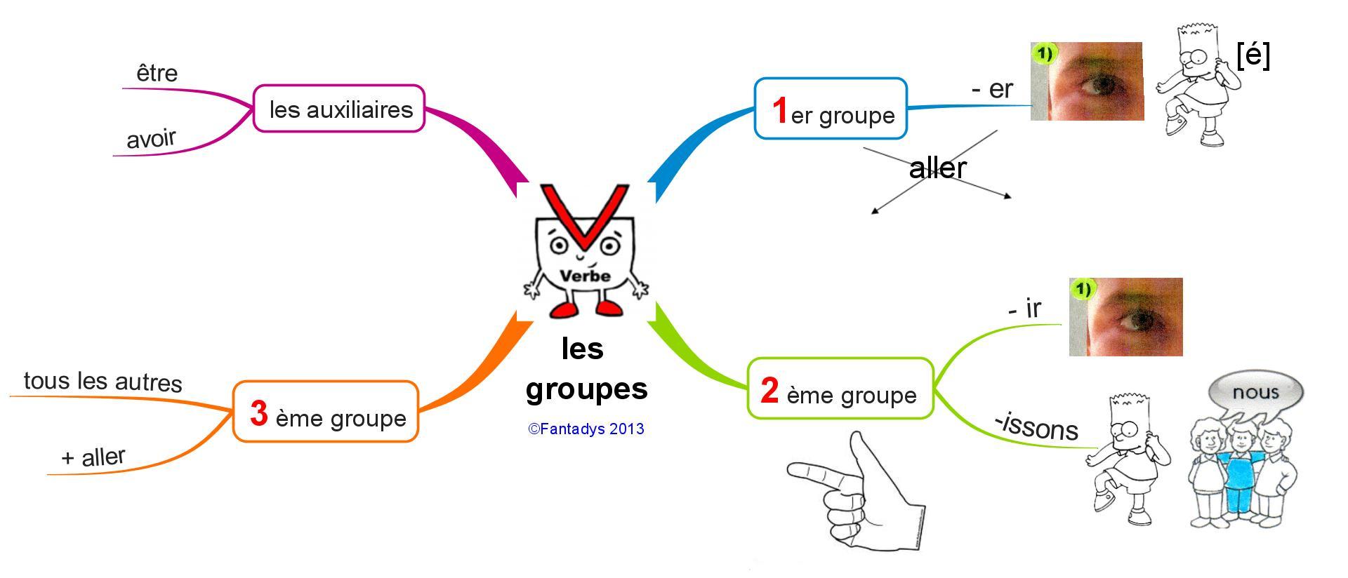 Resultado de imagen para groupes des verbes