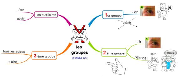 verbe les groupes F