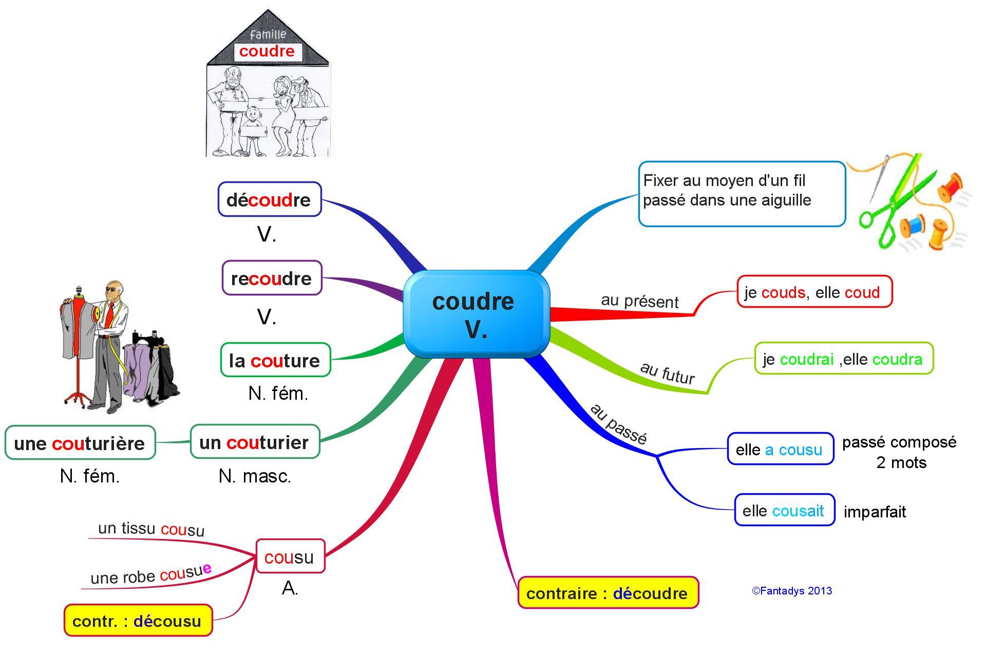 Fondre et coudre un peu de vocabulaire fantadys for A coudre en anglais