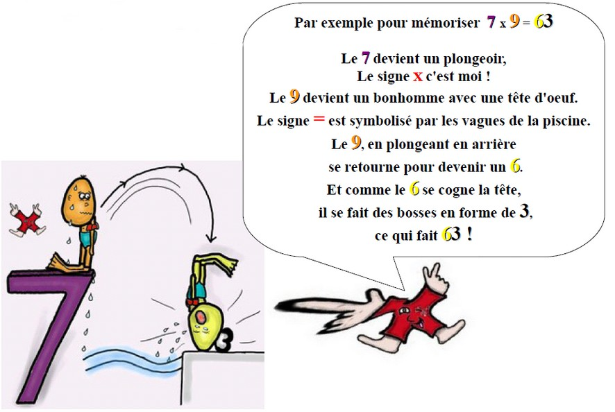 Concours fantastique de no l deviens un champion de la for Methode apprentissage table de multiplication