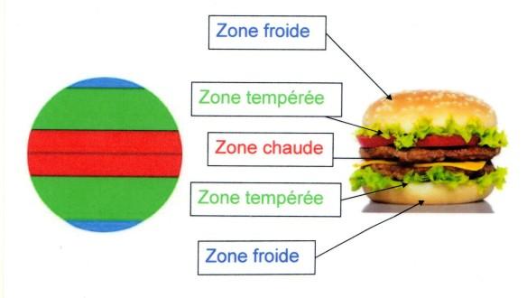 zones clim