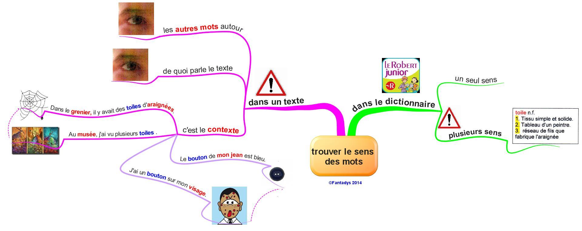 Cartes vocabulaire fantadys for Dans wiktionnaire