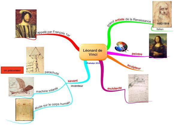 Léonard de Vinci F