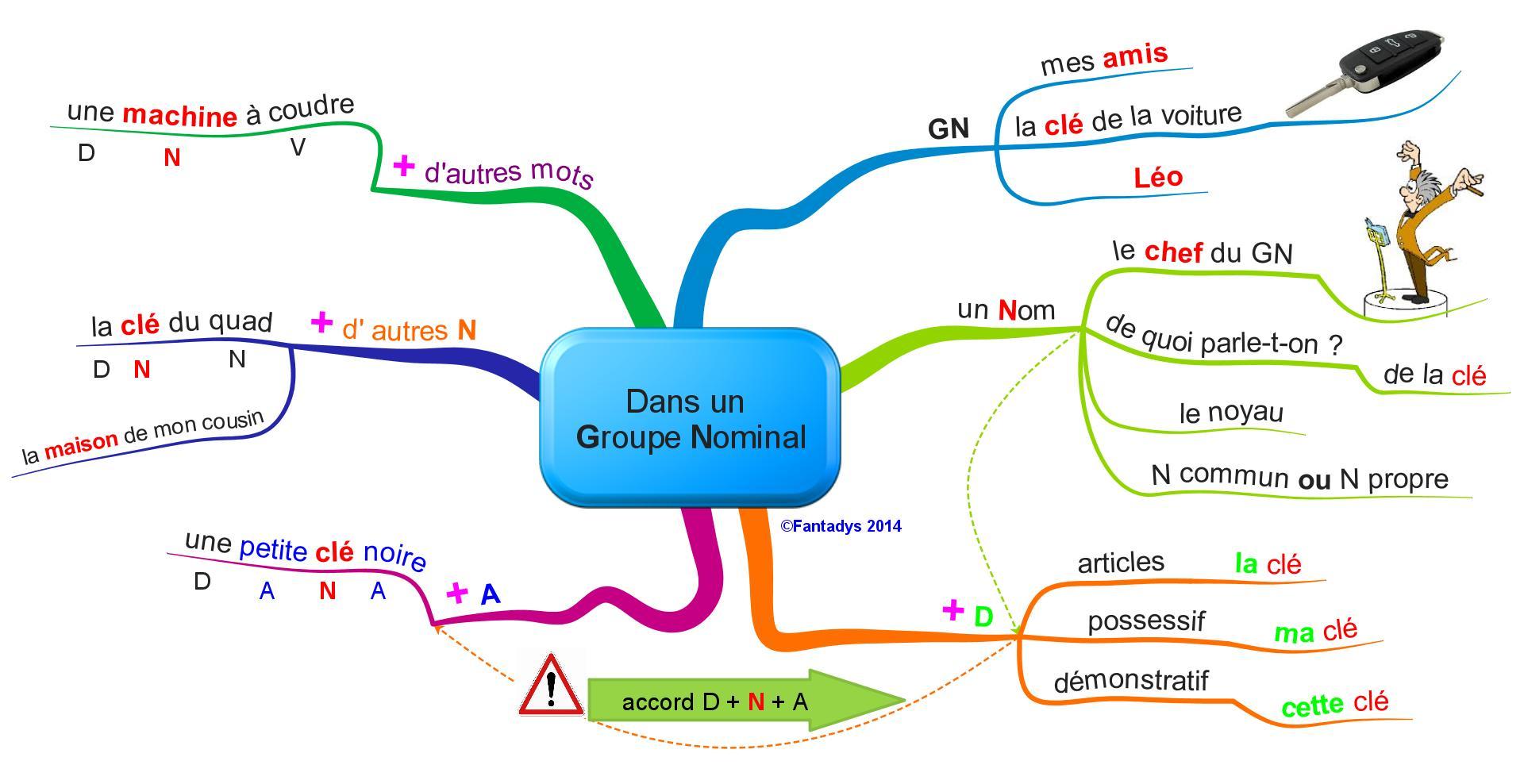 Carte Mentale Accord Gn.Le Gn Et Ses Constituants Fantadys