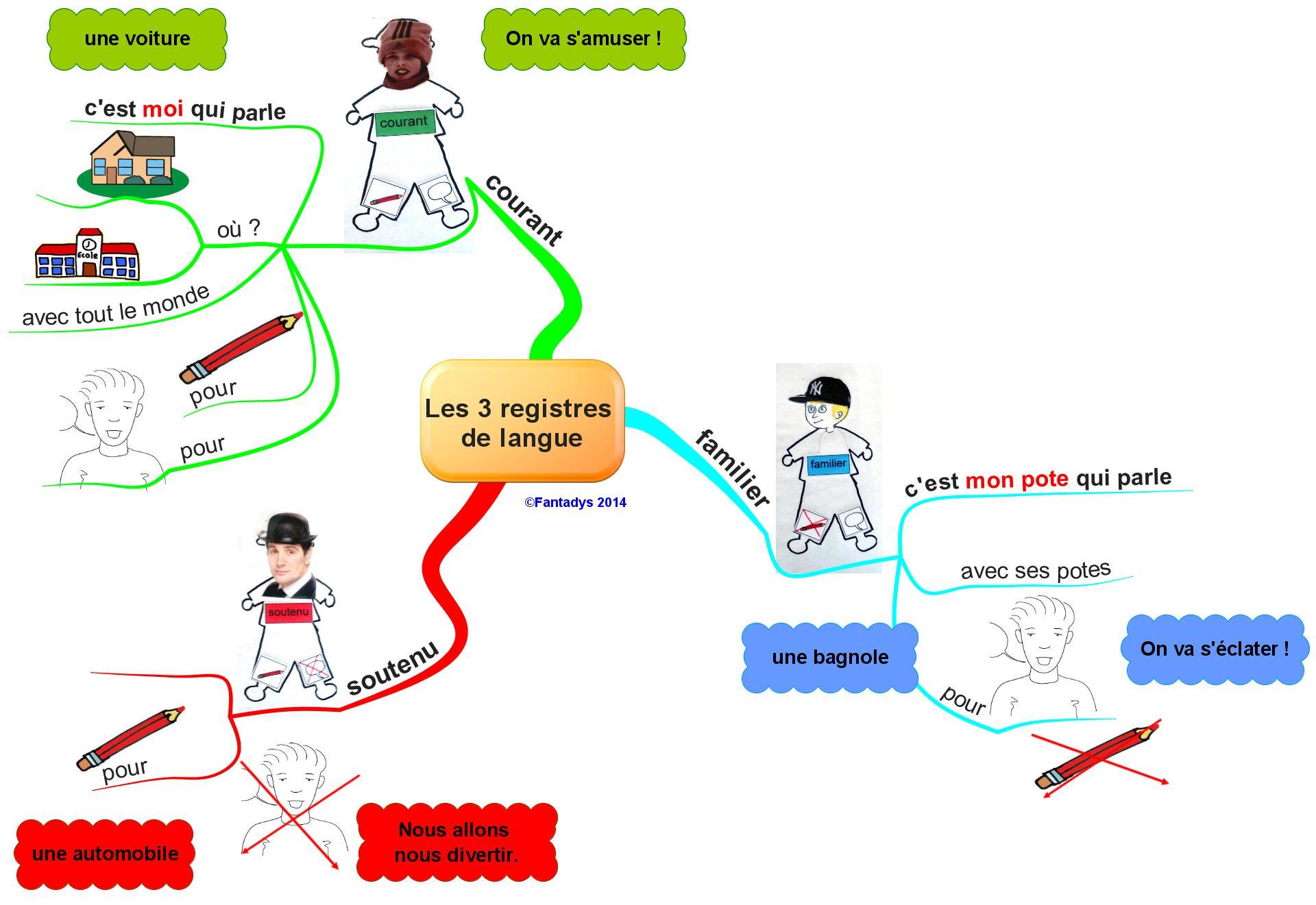Les registres de langue … le retour …. une autre démarche ?   Fantadys