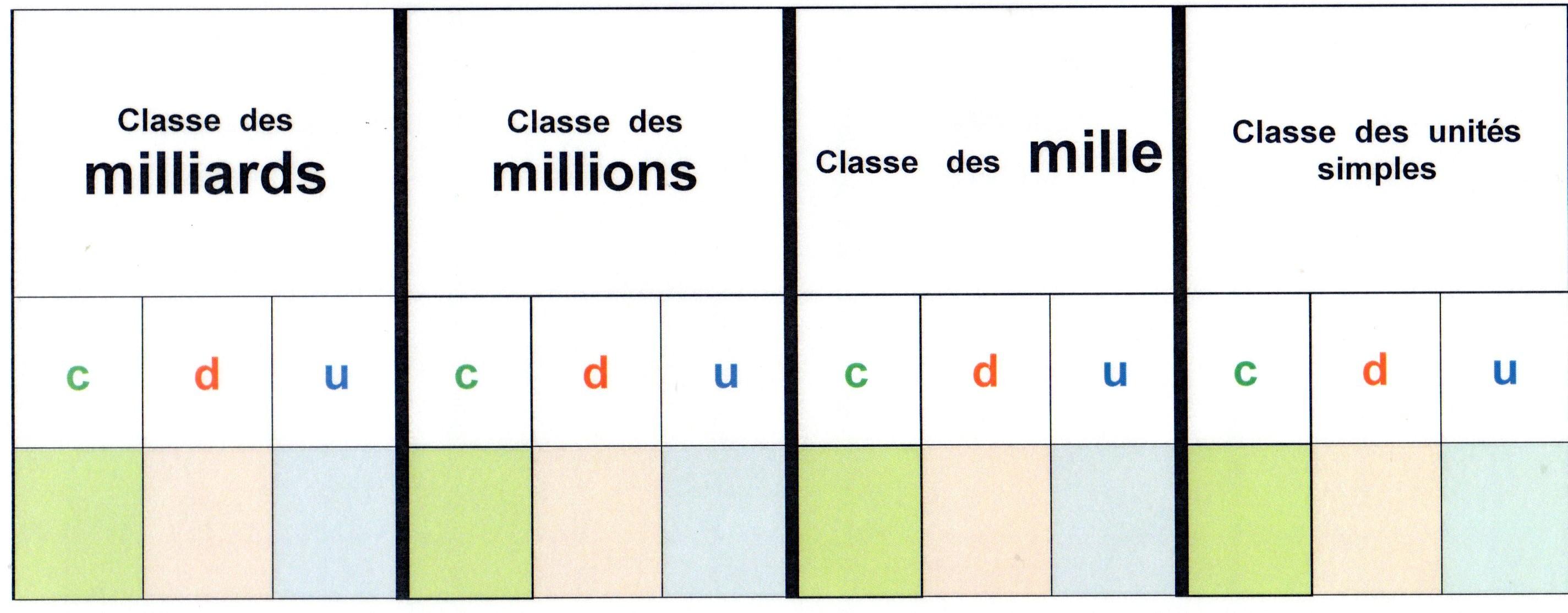 Du Cote Des Grands Nombres Des Outils Fantadys