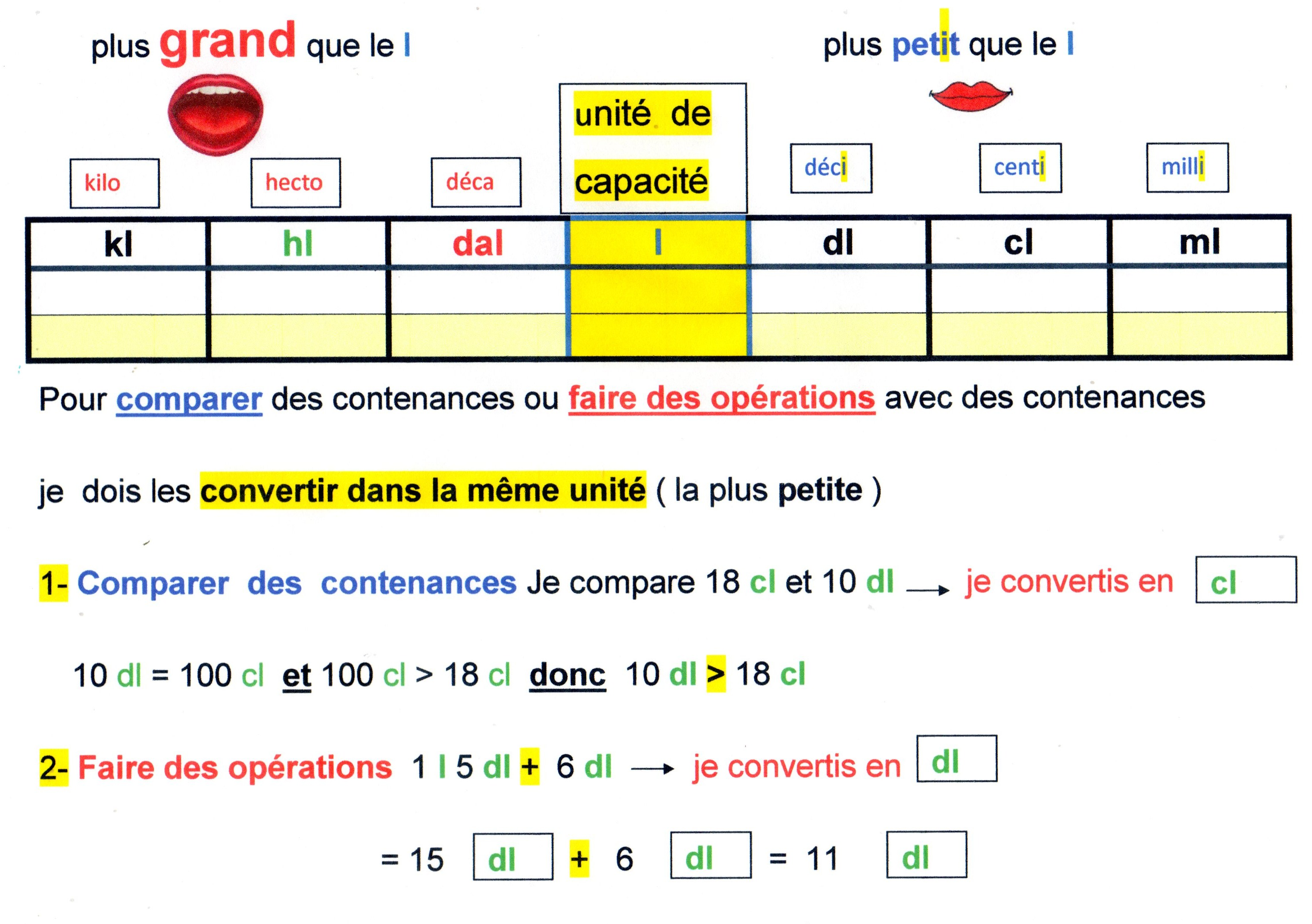 Mesures et conversions fantadys - Table de conversion cuisine ...