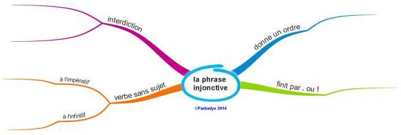 la phrase injonctiveF