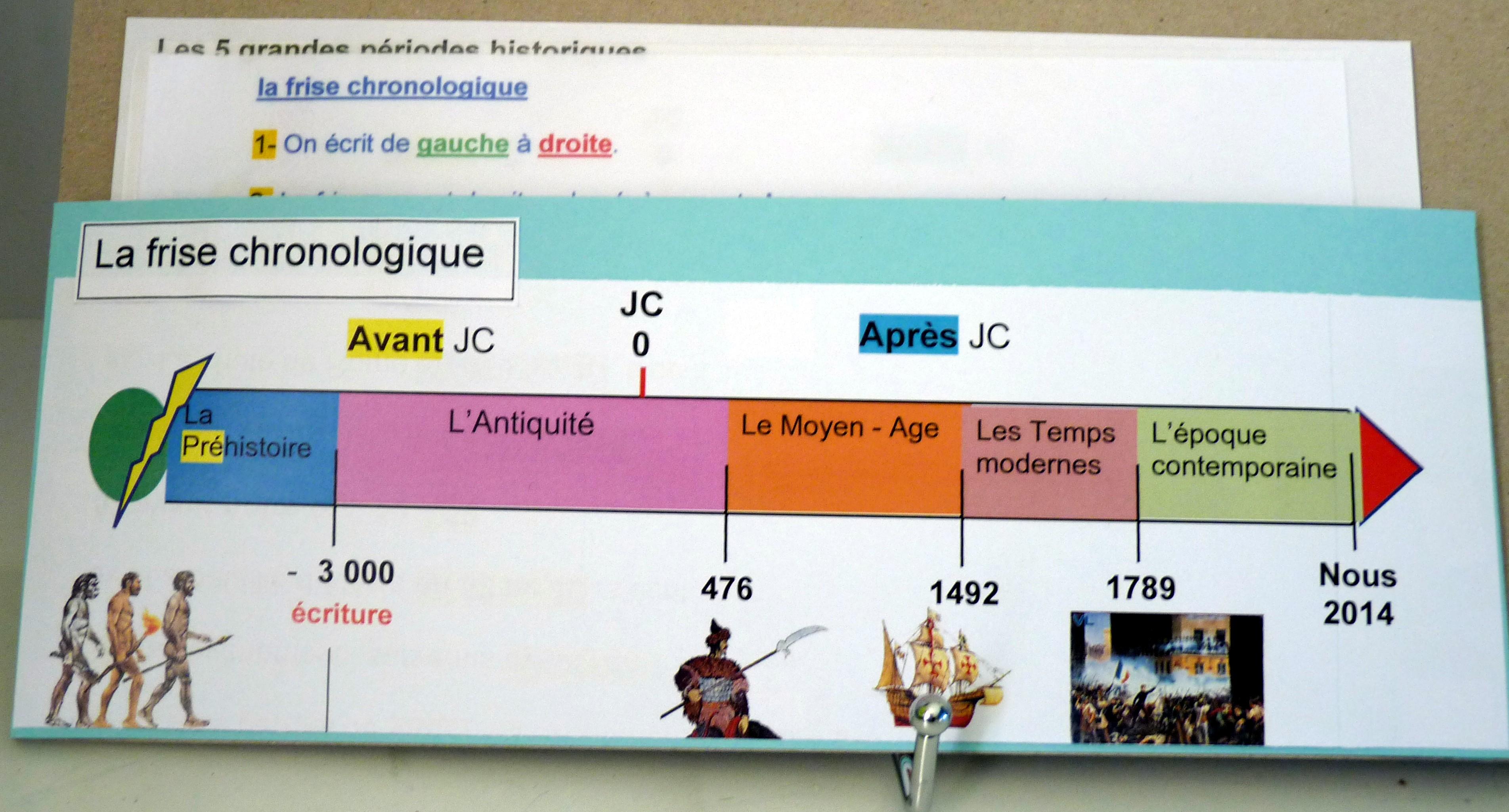 Le temps et l histoire un panneau r capitulatif fantadys - Definition d une histoire ...