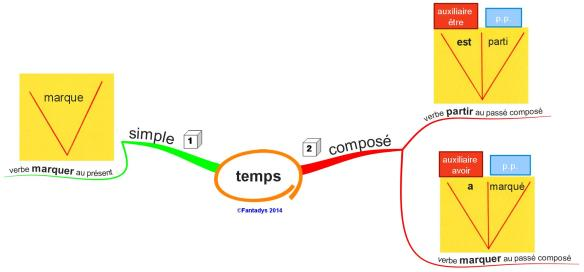 temps simple ou compose LEO F