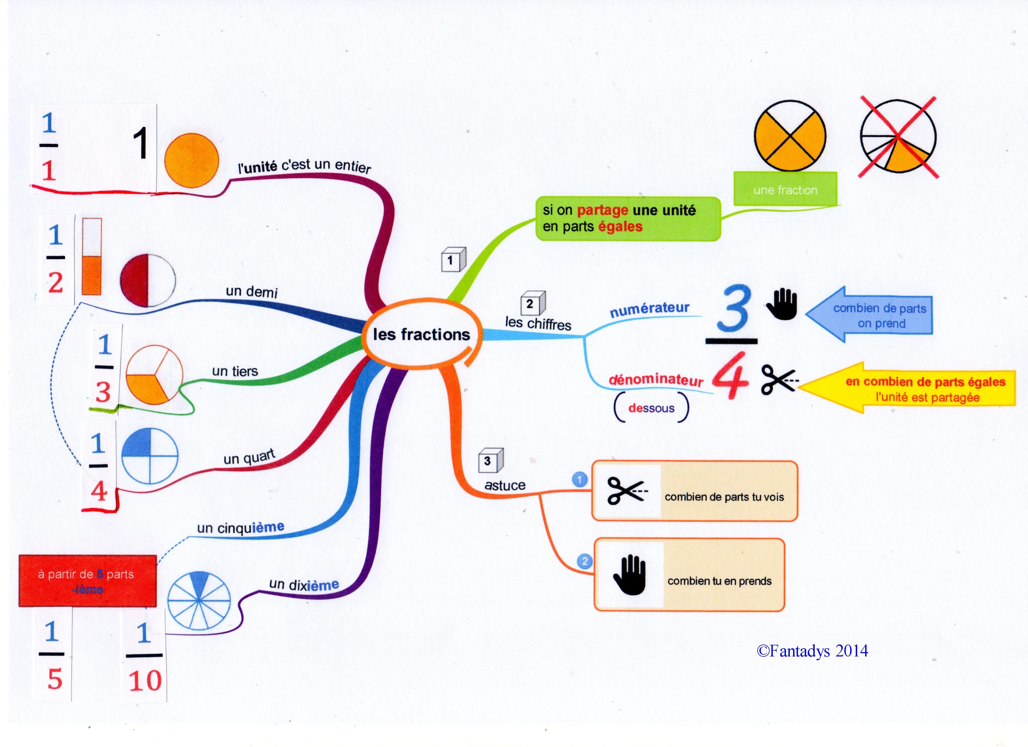 Les Fractions C Est Hyper Simple Fantadys