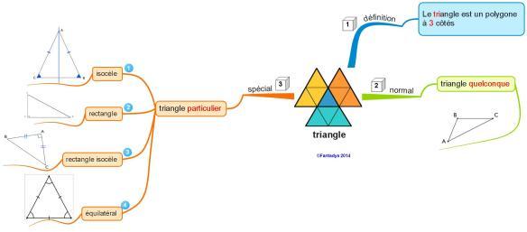 triangles F
