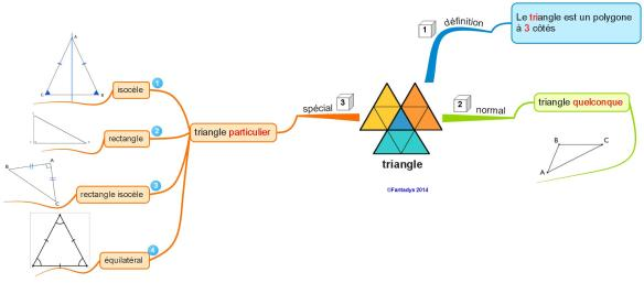 triangles F