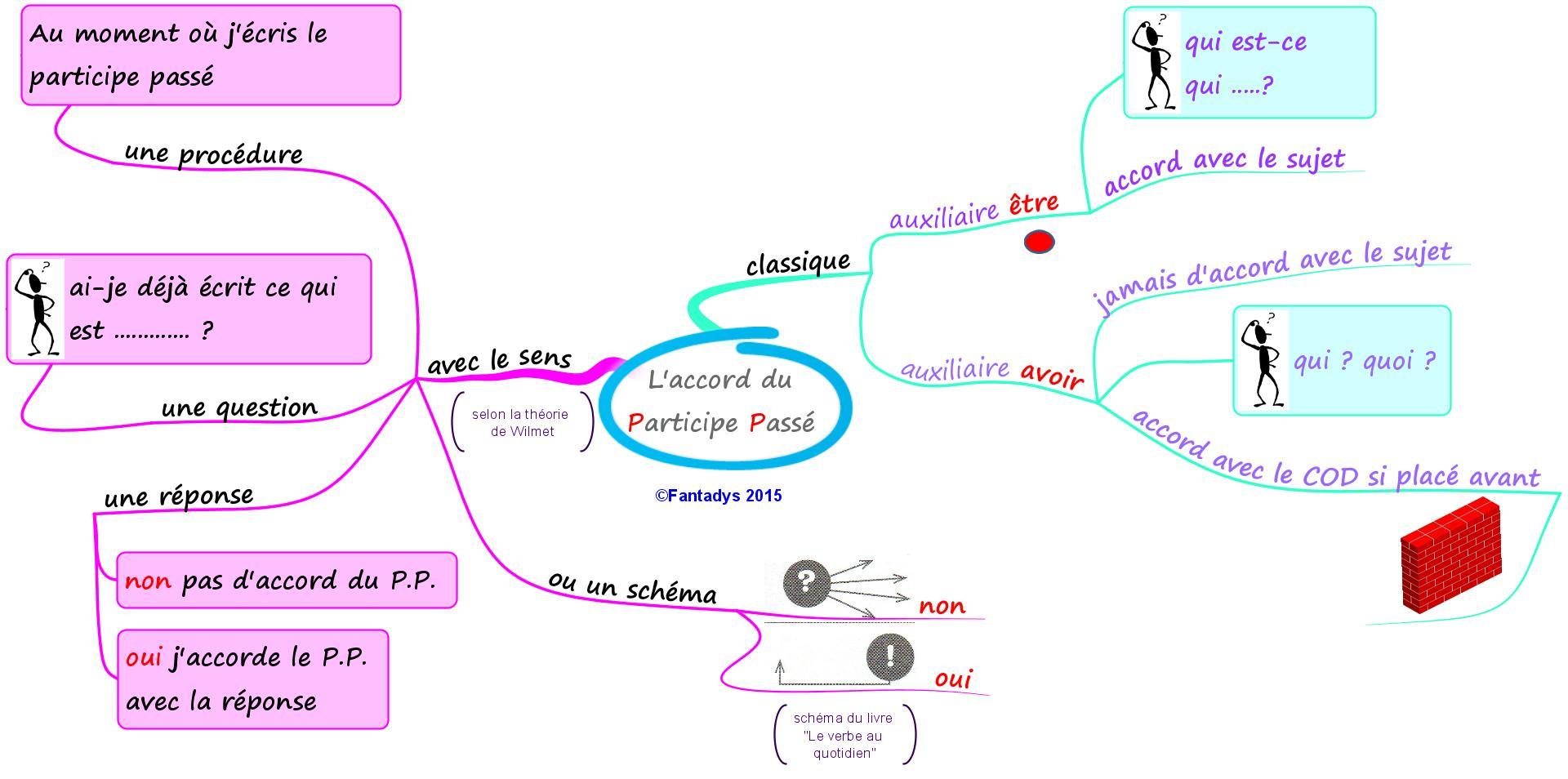 laccord-du-participe-passc3a9.jpeg