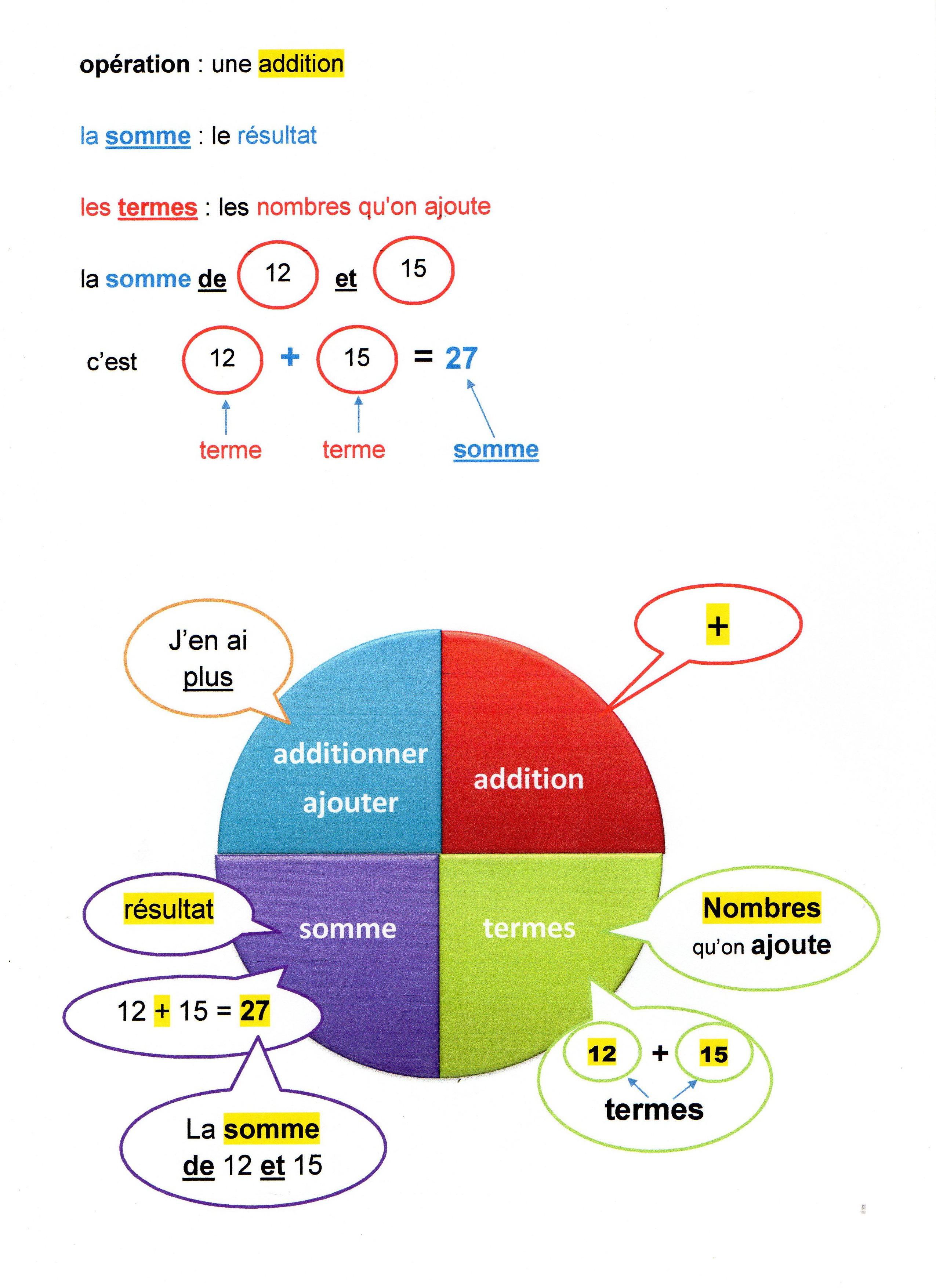 Explication de tous les termes importants relatifs aux coronavirus