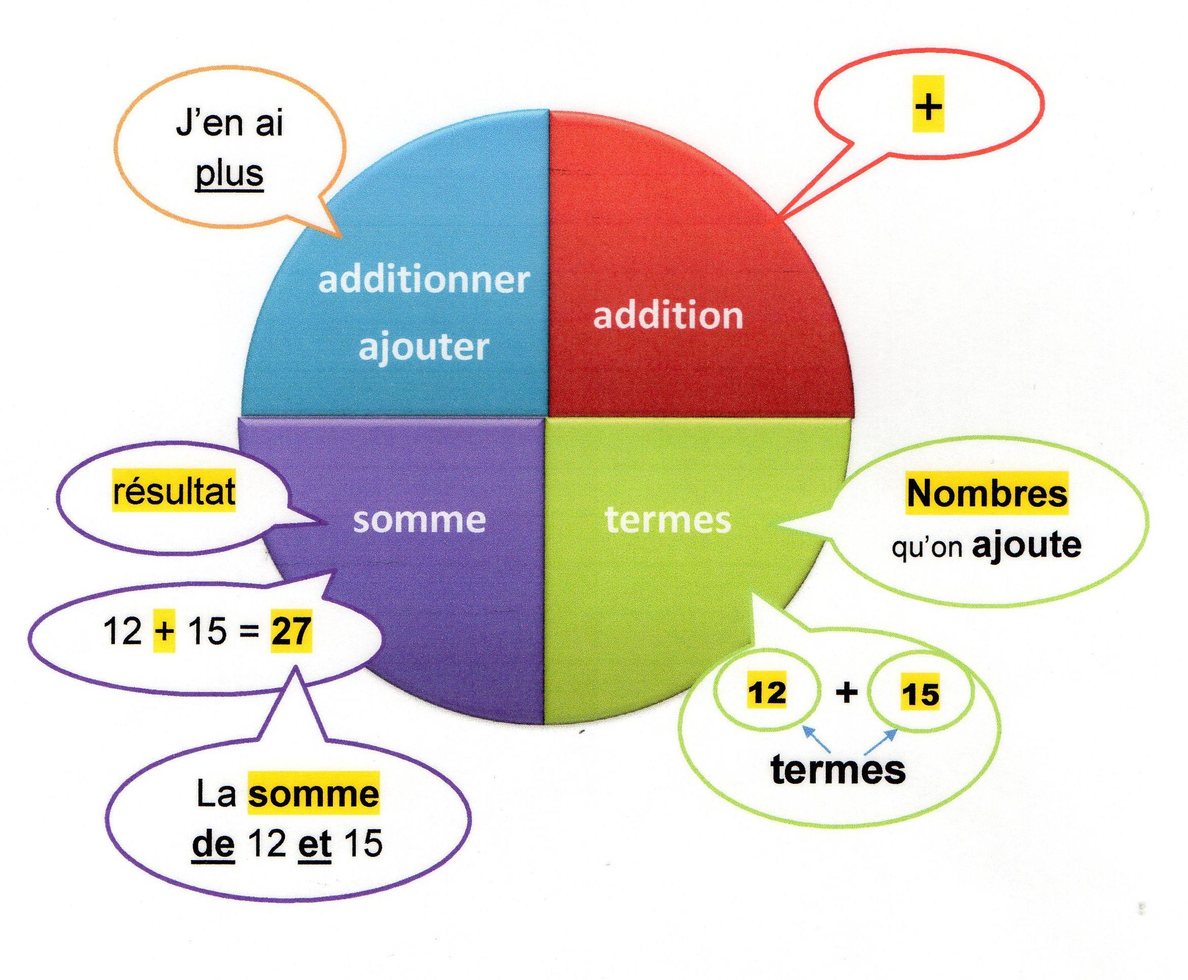 Termes Somme Difference Un Peu De Vocabulaire Autour Des