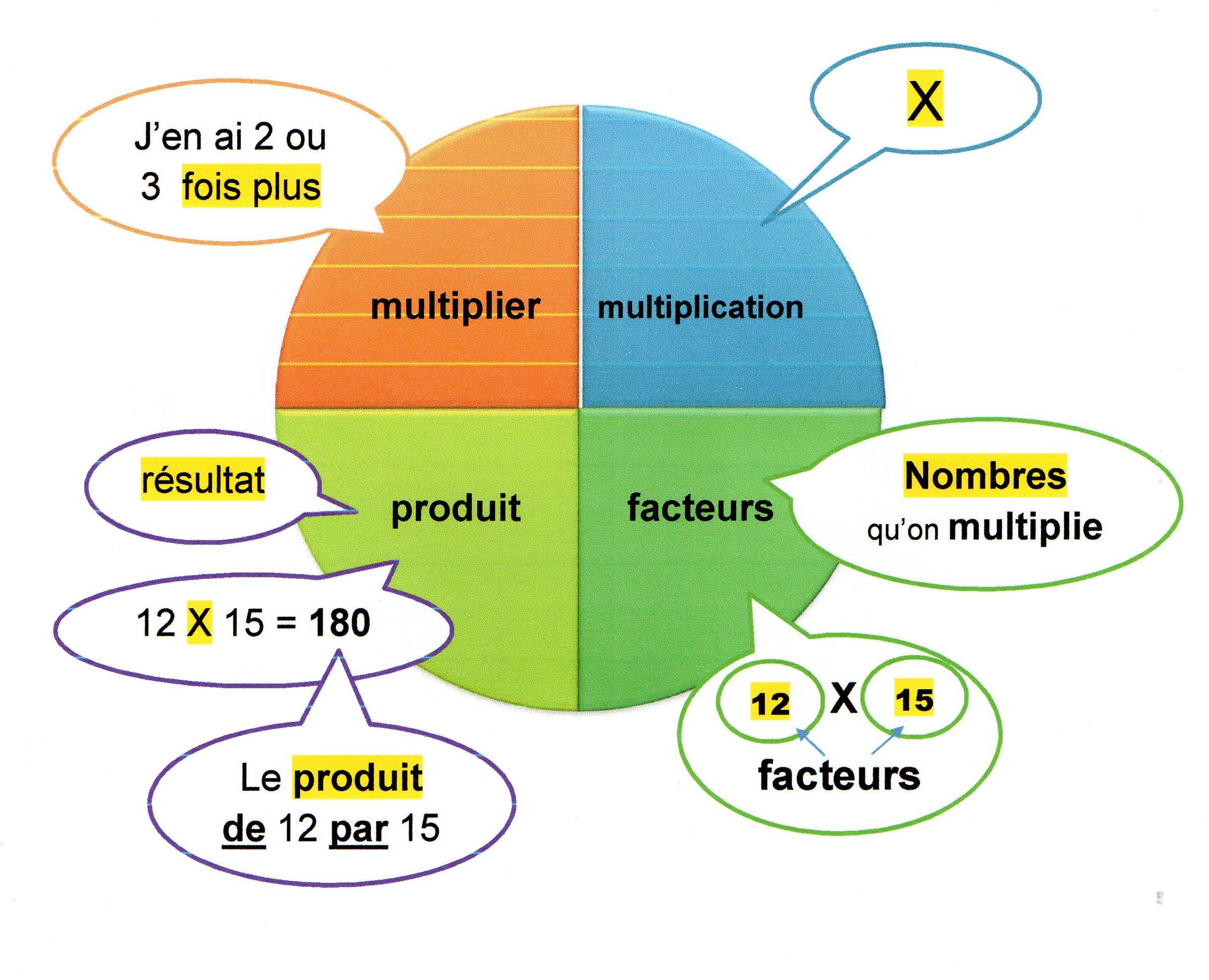 Produit Quotient Diviseur Facteur Du Vocabulaire Autour Des