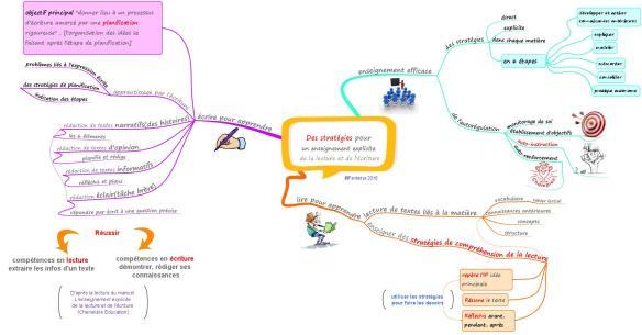 Des stratégies pour un enseignement explicite de la lecture et de l'écriture