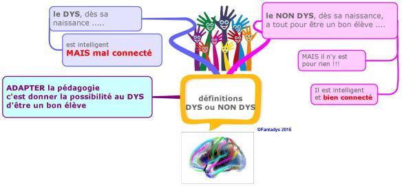 définitions  DYS ou NON DYS new