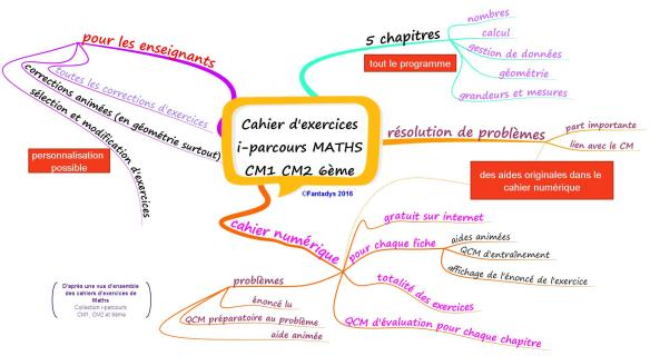 Cahier d'exercices i-parcours MATHS CM1 CM2 6ème