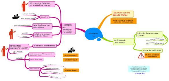 Neurosup (3) F