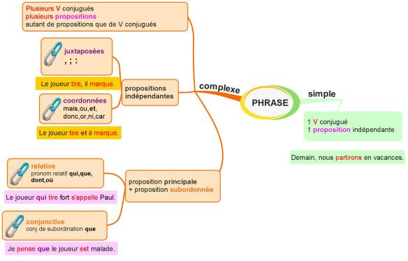 PHRASE simple ou complexe