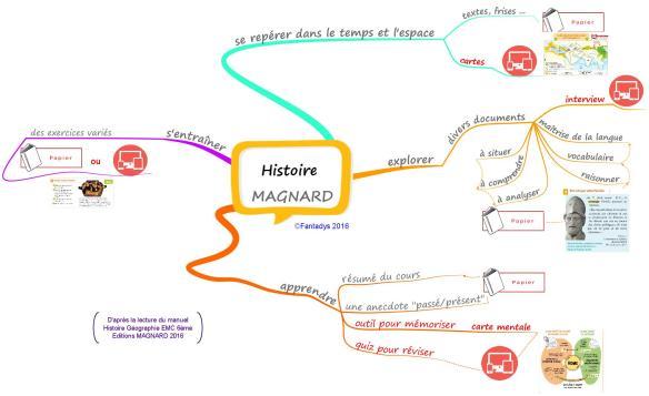 Histoire MAGNARD