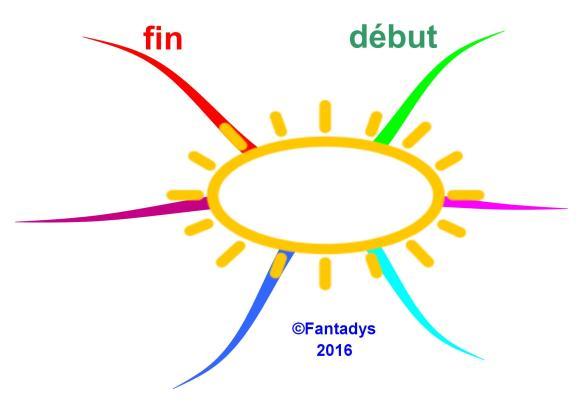 Le soleil de mes idées F OK