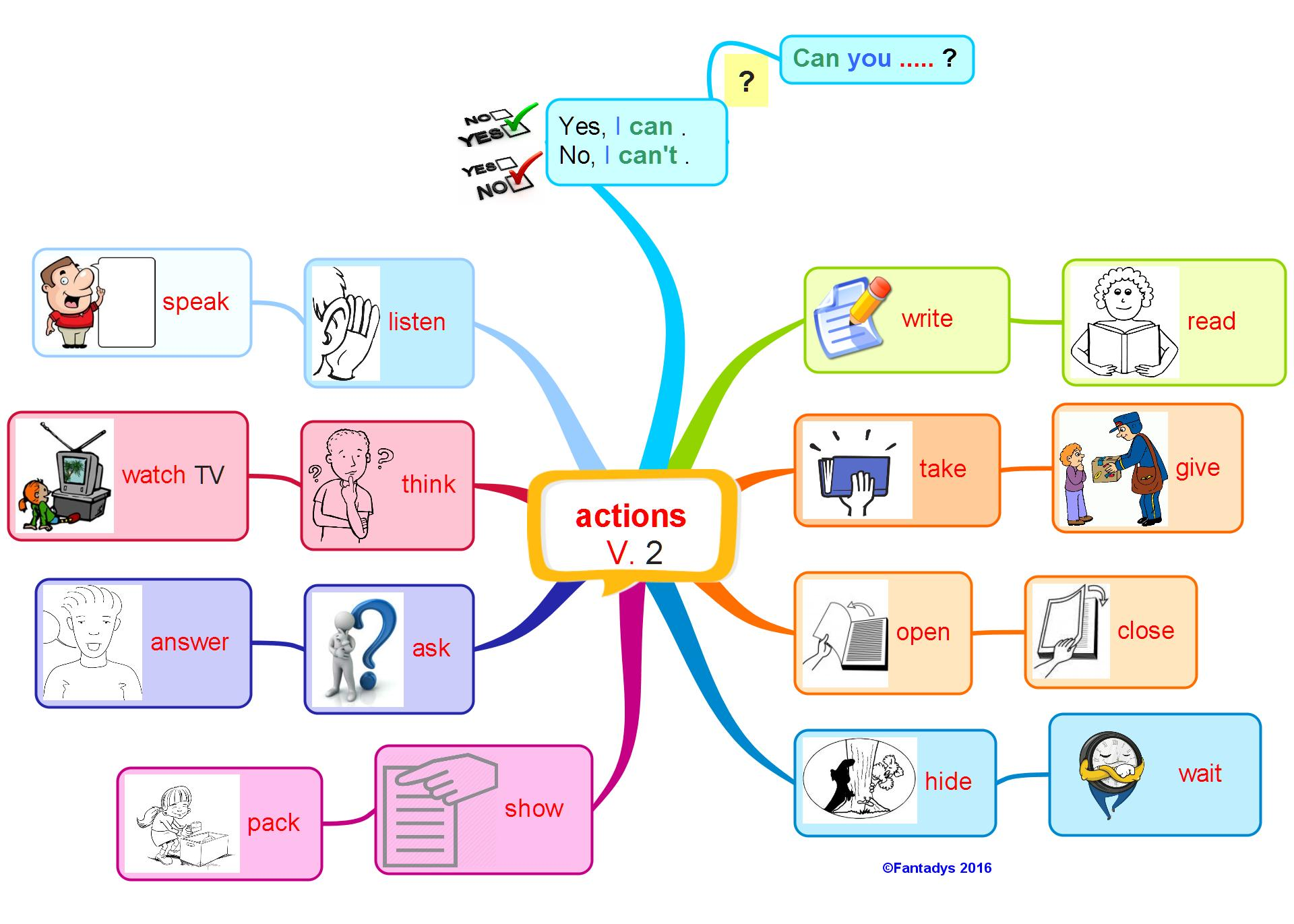En Anglais Memoriser Des Verbes D Actions Questions Et Reponses Fantadys