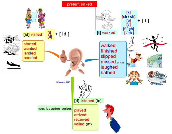 English preterit prononciation F