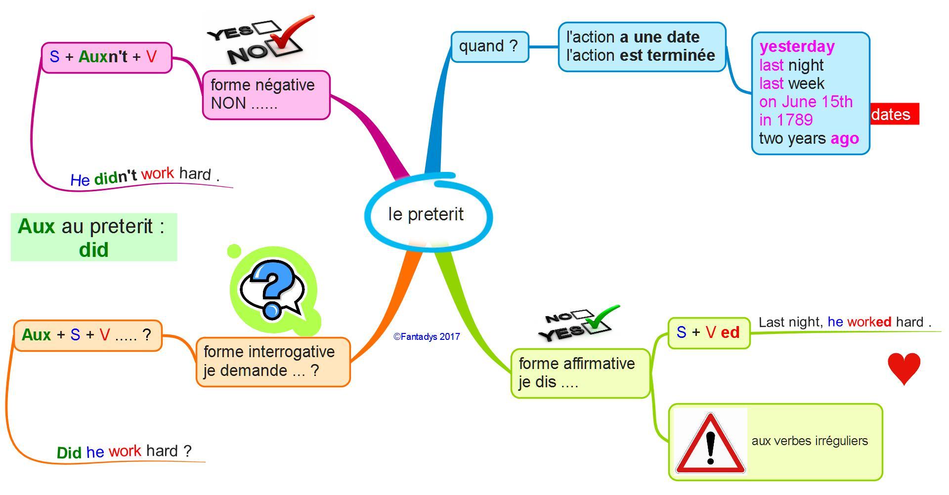 Rencontrer en anglais au preterit
