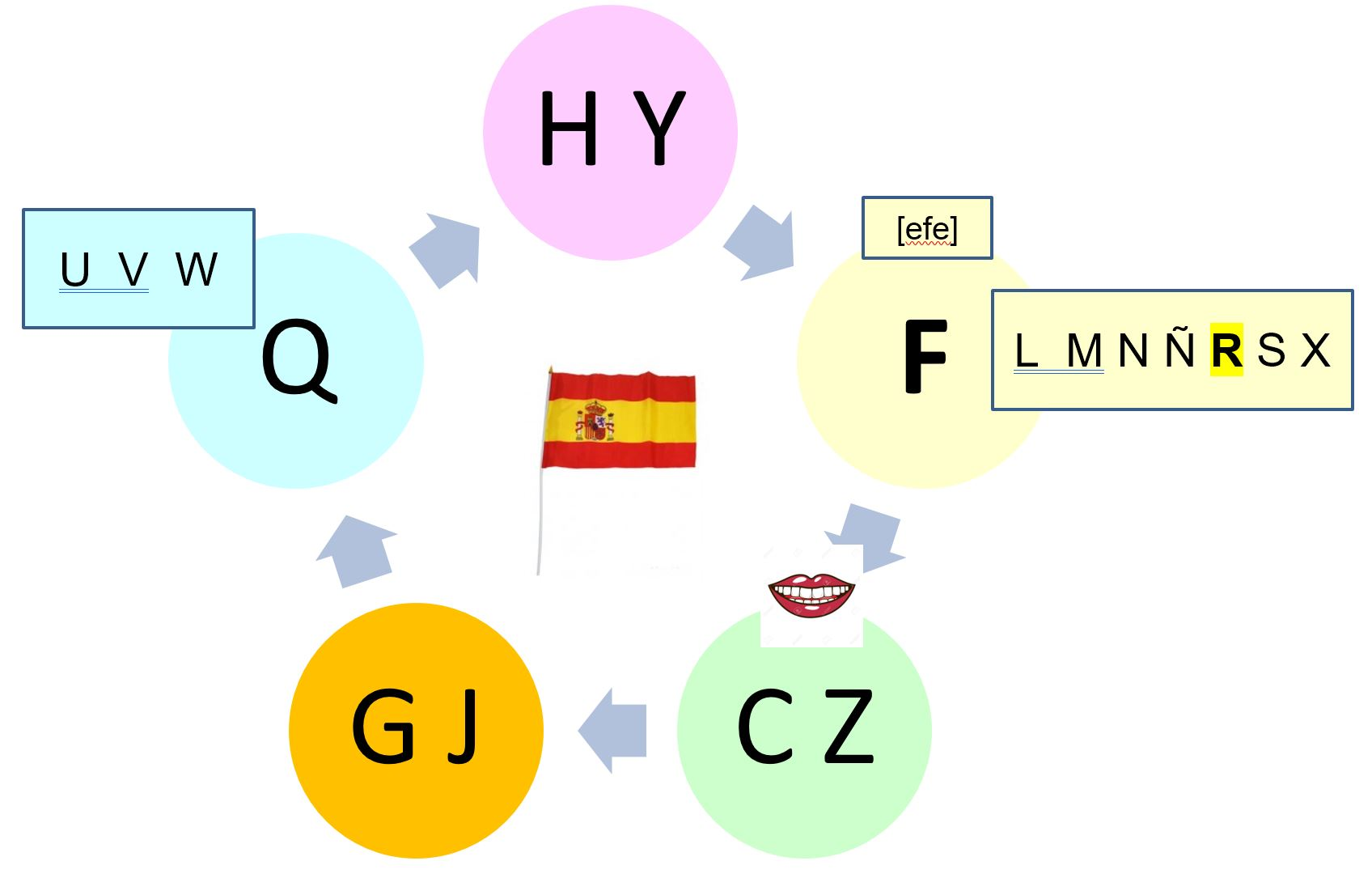 Assez L'alphabet en espagnol ou « trier les lettres pour mieux les  AE01