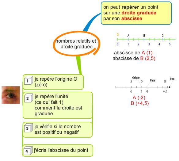 nombres relatifs et droite graduée