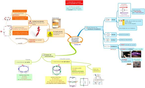 Les circuits électriques complexesF