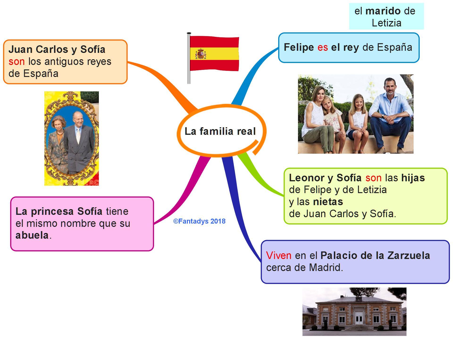 Familia throughout la familia real …. en carte | fantadys
