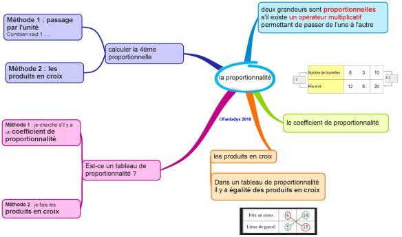 la proportionnalité F