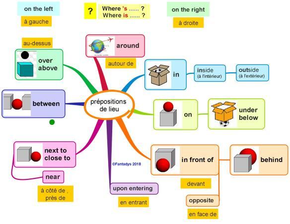prépositions de lieu F