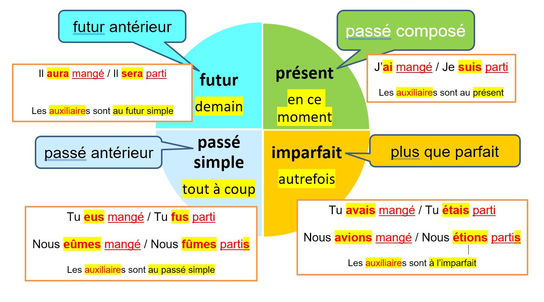 Le Temps Compose Et Sa Correspondance Avec Le Temps Simple Fantadys