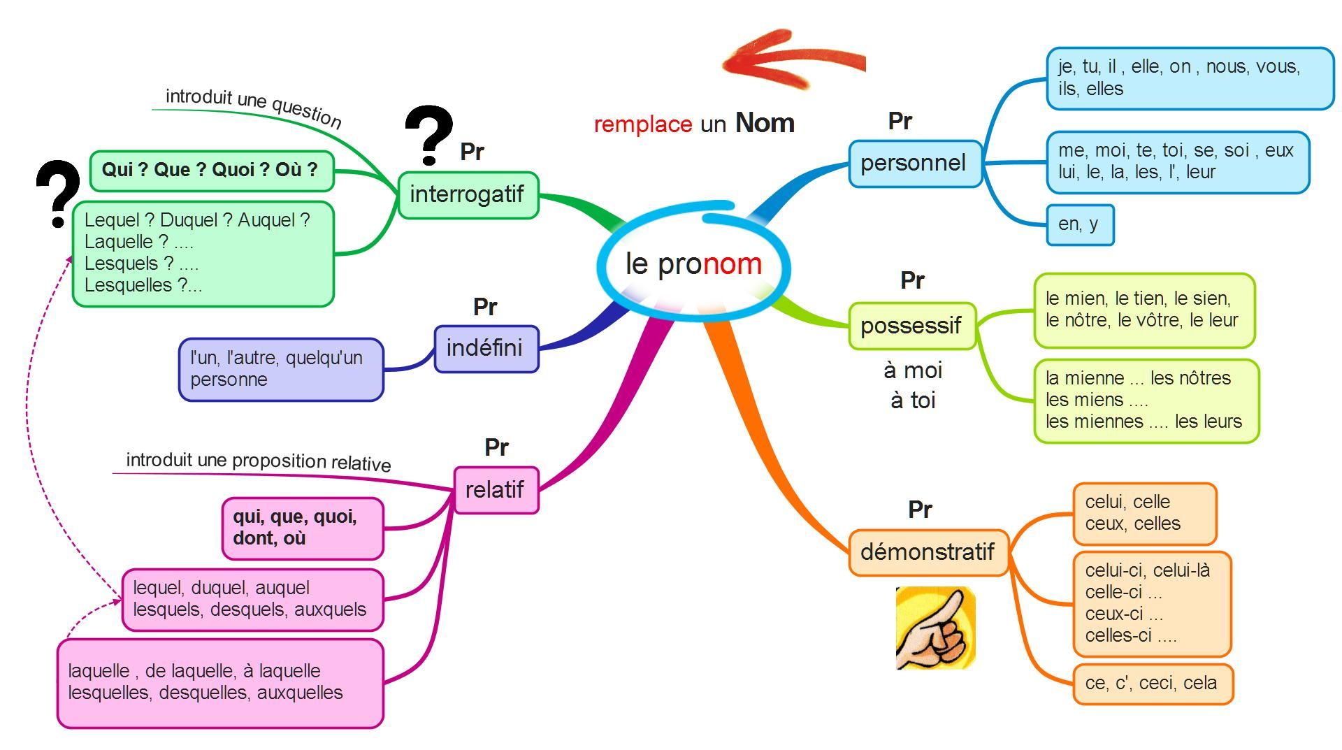 les types de pronoms