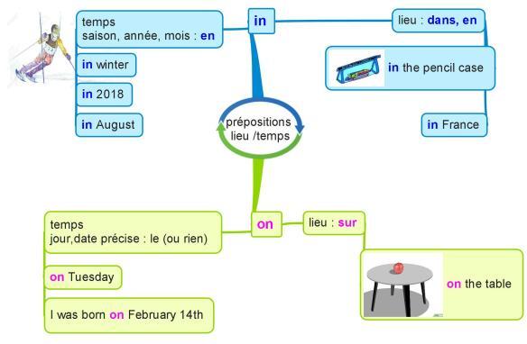 prépositions lieu temps